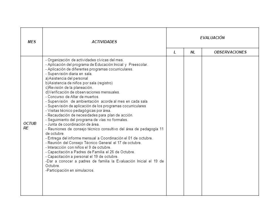 MESACTIVIDADES EVALUACIÓN LNLOBSERVACIONES OCTUB RE - Organización de actividades cívicas del mes. - Aplicación del programa de Educación Inicial y Pr