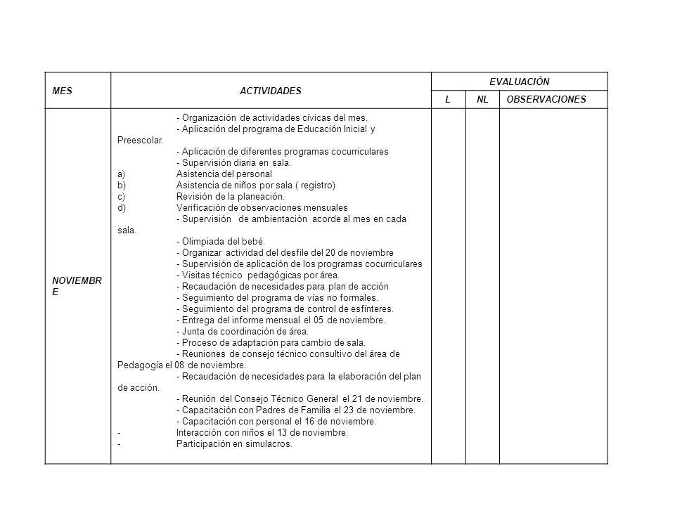 MESACTIVIDADES EVALUACIÓN LNLOBSERVACIONES NOVIEMBR E - Organización de actividades cívicas del mes. - Aplicación del programa de Educación Inicial y