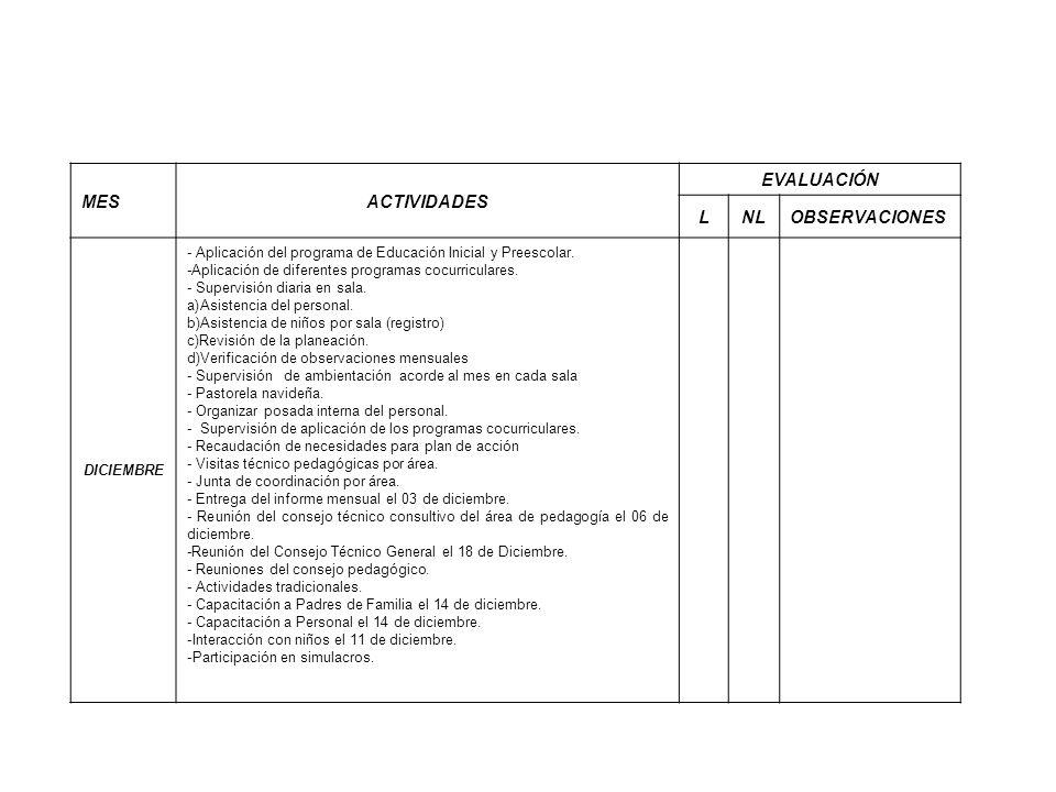 MESACTIVIDADES EVALUACIÓN LNLOBSERVACIONES DICIEMBRE - Aplicación del programa de Educación Inicial y Preescolar. -Aplicación de diferentes programas