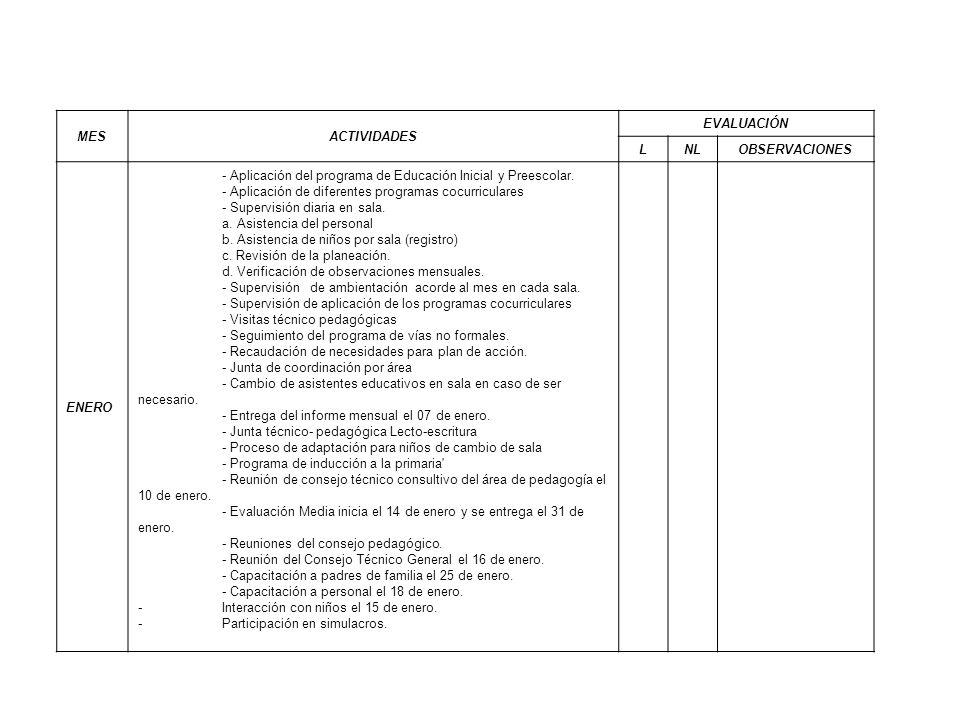 MESACTIVIDADES EVALUACIÓN LNLOBSERVACIONES ENERO - Aplicación del programa de Educación Inicial y Preescolar. - Aplicación de diferentes programas coc