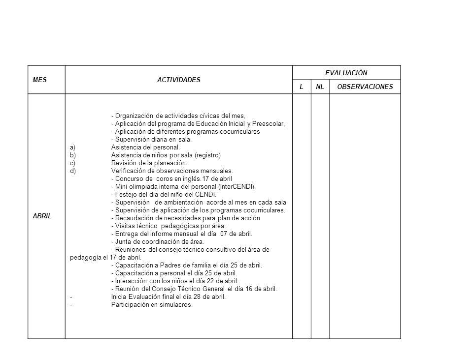 MESACTIVIDADES EVALUACIÓN LNLOBSERVACIONES ABRIL - Organización de actividades cívicas del mes, - Aplicación del programa de Educación Inicial y Prees
