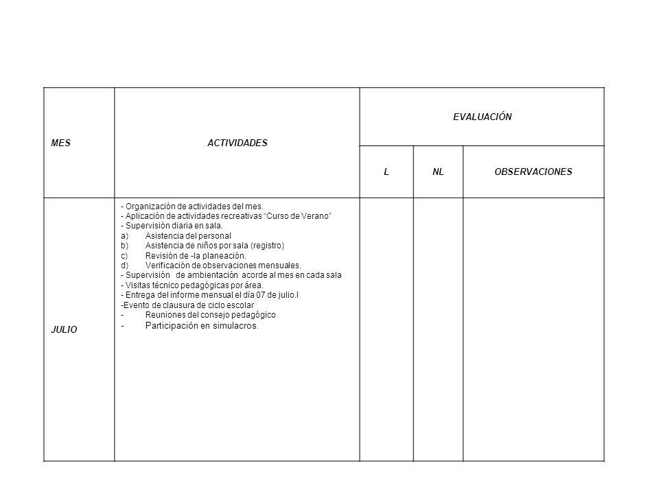 MESACTIVIDADES EVALUACIÓN LNLOBSERVACIONES JULIO - Organización de actividades del mes. - Aplicación de actividades recreativas Curso de Verano - Supe