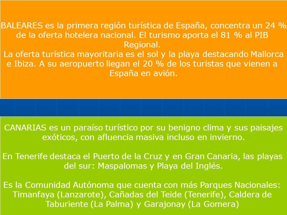 BALEARES es la primera región turística de España, concentra un 24 % de la oferta hotelera nacional. El turismo aporta el 81 % al PIB Regional. La ofe