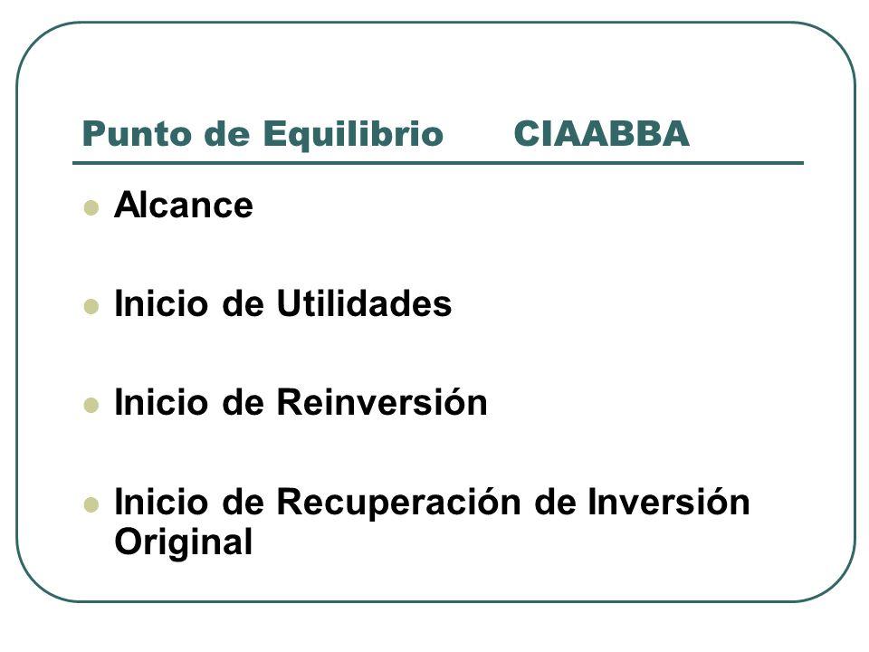 Punto de Equilibrio CIAABBA Alcance Inicio de Utilidades Inicio de Reinversión Inicio de Recuperación de Inversión Original