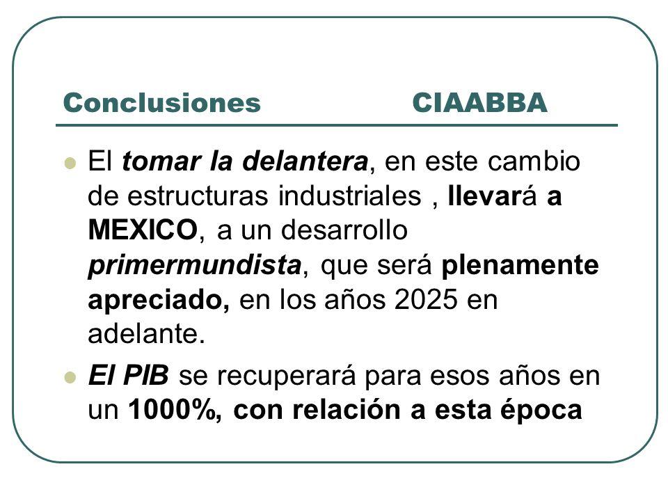 Conclusiones CIAABBA El tomar la delantera, en este cambio de estructuras industriales, llevará a MEXICO, a un desarrollo primermundista, que será ple
