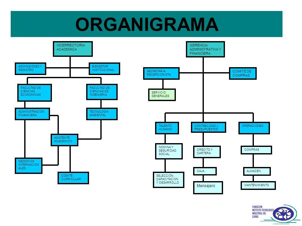 ORGANIGRAMA VICERRECTORIA ACADEMICA GERENCIA ADMINISTRATIVA Y FINANCIERA ADMINSIONES Y REGISTRO BIENESTAR INSTITUCIONAL FACULTAD DE CIENCIAS ECONOMICA