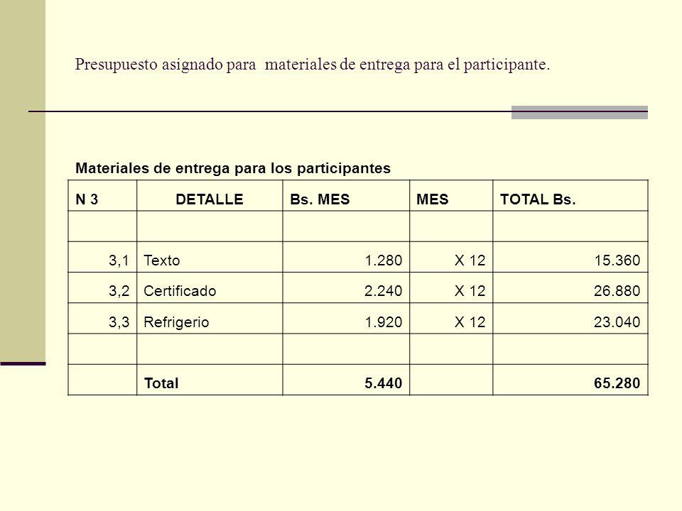 Presupuesto asignado para materiales de entrega para el participante.