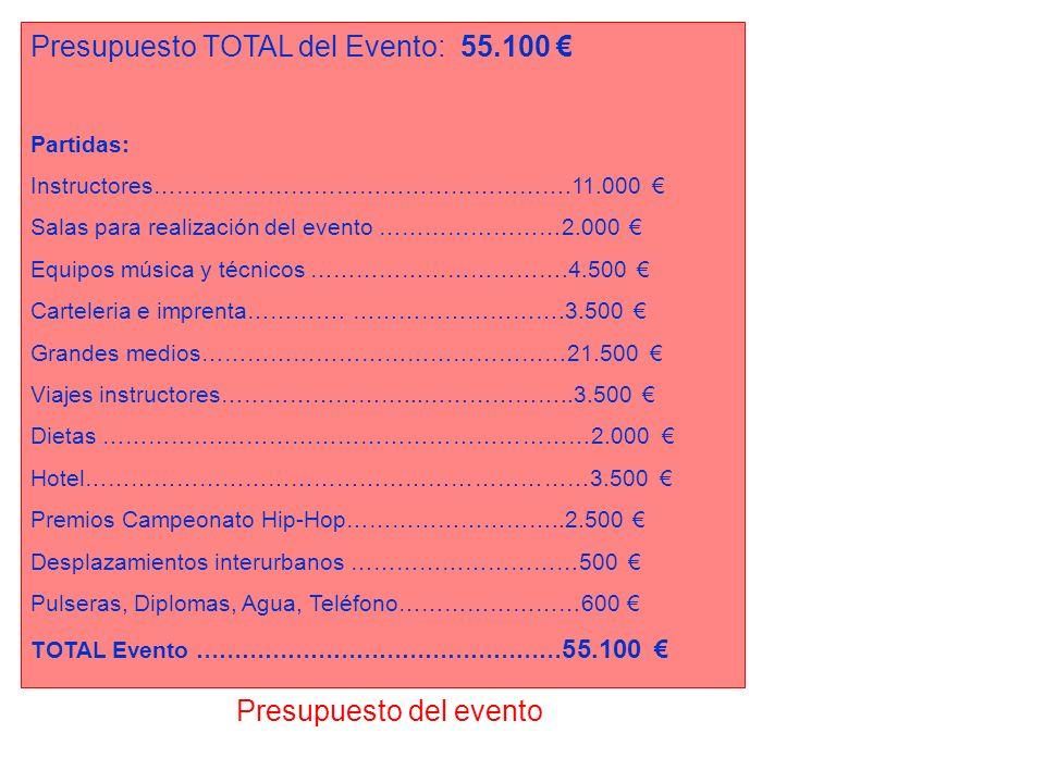 Presupuesto del evento Presupuesto TOTAL del Evento: 55.100 Partidas: Instructores……………………………………………….11.000 Salas para realización del evento ……………………
