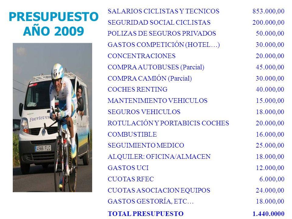 SALARIOS CICLISTAS Y TECNICOS853.000,00 SEGURIDAD SOCIAL CICLISTAS200.000,00 POLIZAS DE SEGUROS PRIVADOS50.000,00 GASTOS COMPETICIÓN (HOTEL…)30.000,00