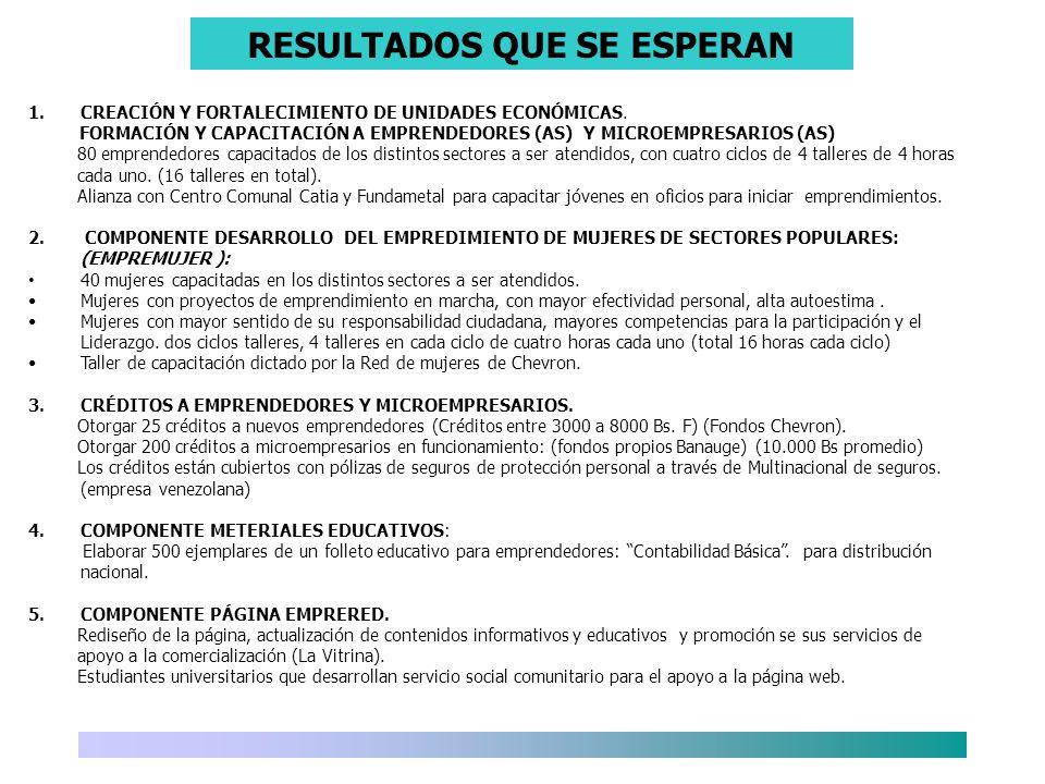 PERFIL DE LOS BENEFICIARIOS DE CRÉDITOS EMPRENDEDORES: Venezolano (a) o residente.