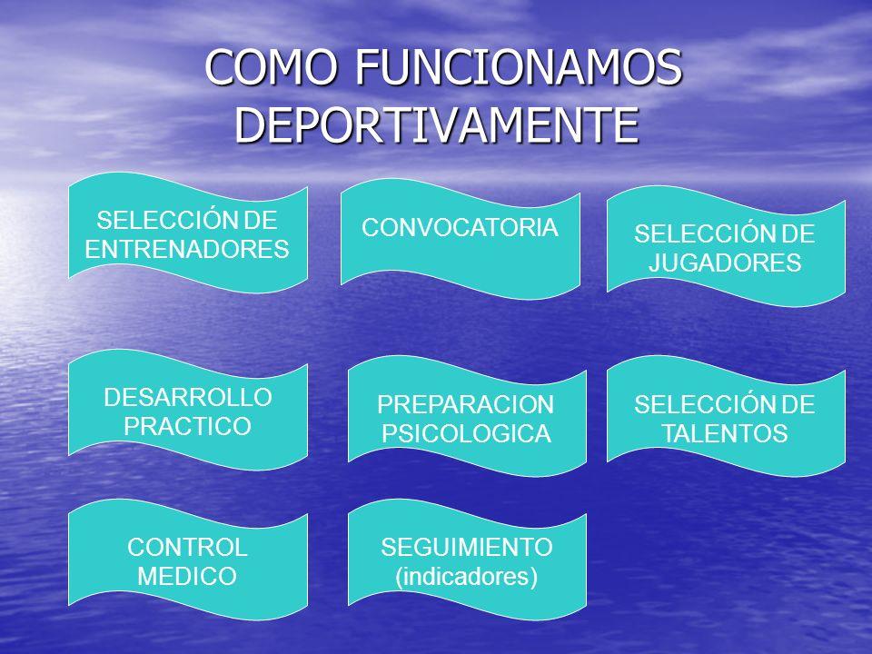 COMO FUNCIONAMOS DEPORTIVAMENTE COMO FUNCIONAMOS DEPORTIVAMENTE SELECCIÓN DE ENTRENADORES CONVOCATORIA SELECCIÓN DE JUGADORES SELECCIÓN DE TALENTOS PR