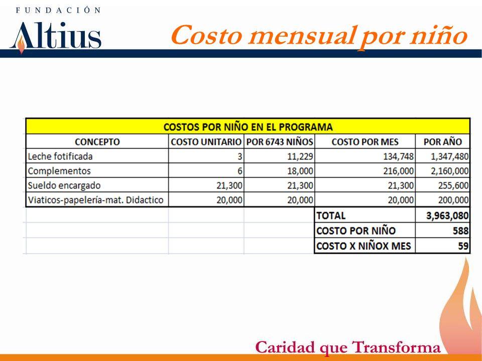 Costo mensual por niño