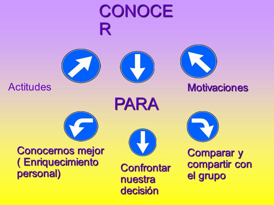 CONOCE R Actitudes Motivaciones PARA Conocernos mejor ( Enriquecimiento personal) Confrontar nuestra decisión Comparar y compartir con el grupo