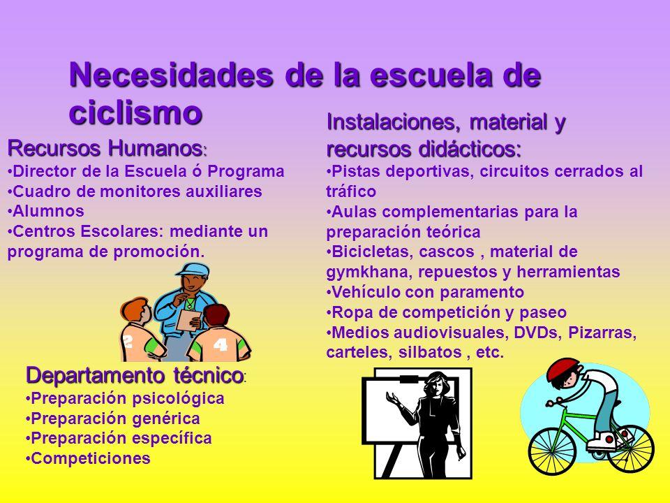 Necesidades de la escuela de ciclismo Recursos Humanos : Director de la Escuela ó Programa Cuadro de monitores auxiliares Alumnos Centros Escolares: m