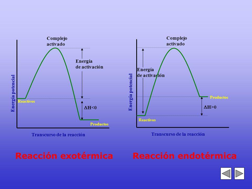 Estudia el perfil energético de la reacción Se postula la existencia de una especie denominada COMPLEJO ACTIVADO que posee una estructura química inte