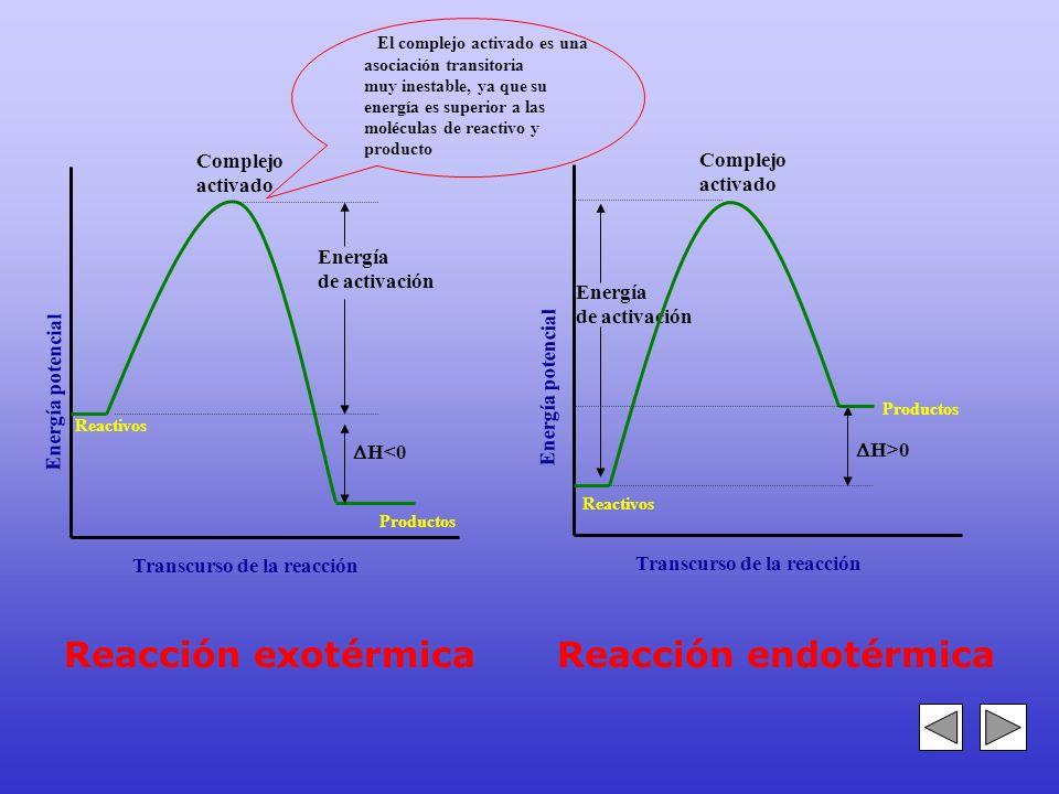 Energía de activación Energía potencial Transcurso de la reacción Complejo activado Reactivos H<0 Energía de activación Transcurso de la reacción Comp