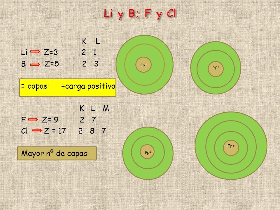 Catión menor radio que el de su elemento Li (152) Be (112) B (88) Li+ (59) Be 2+ (27) B3+ (20) Al ser menor el número de e-, la carga nuclear efectiva es mayor contracción del ion Período: los radios catiónicos disminuyen hacia la derecha (aumenta Z) Grupo: aumentan hacia abajo (se añade una capa más) Na (186) Mg (160) Al (143) Na+(95) Mg 2+ (65) Al 3+ (50) crece