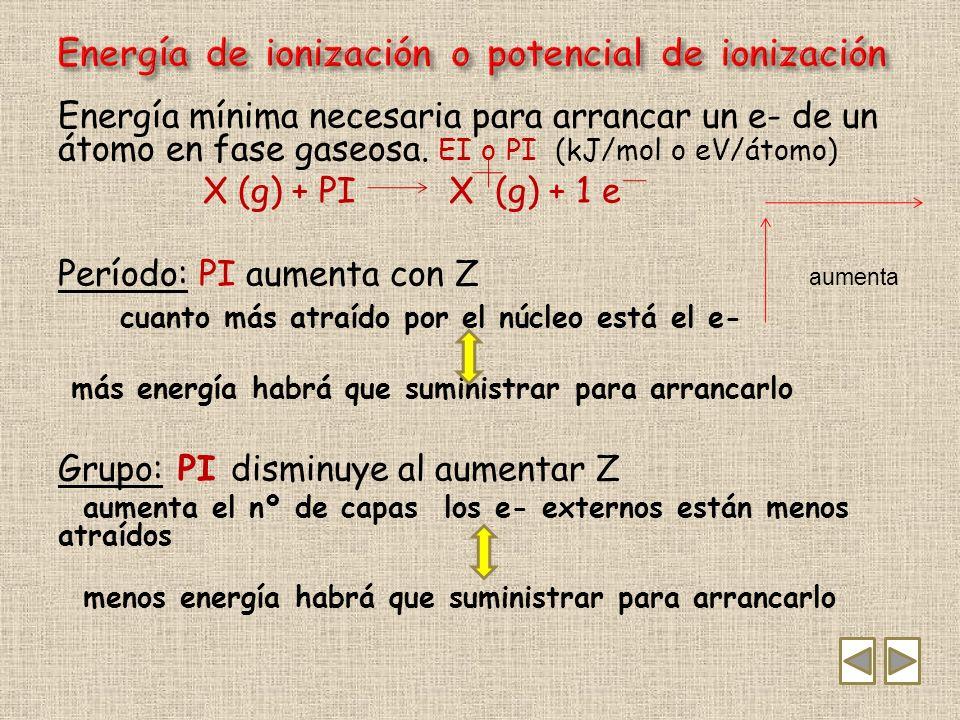 *Energía que libera un átomo en fase gaseosa cuando capta un e- convirtiéndose en un ion negativo.
