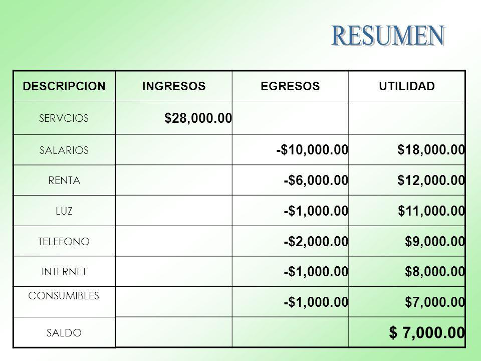 INGRESOSEGRESOSUTILIDAD $28,000.00 -$10,000.00$18,000.00 -$6,000.00$12,000.00 -$1,000.00$11,000.00 -$2,000.00$9,000.00 -$1,000.00$8,000.00 -$1,000.00$7,000.00 DESCRIPCION SERVCIOS SALARIOS RENTA LUZ TELEFONO INTERNET CONSUMIBLES SALDO