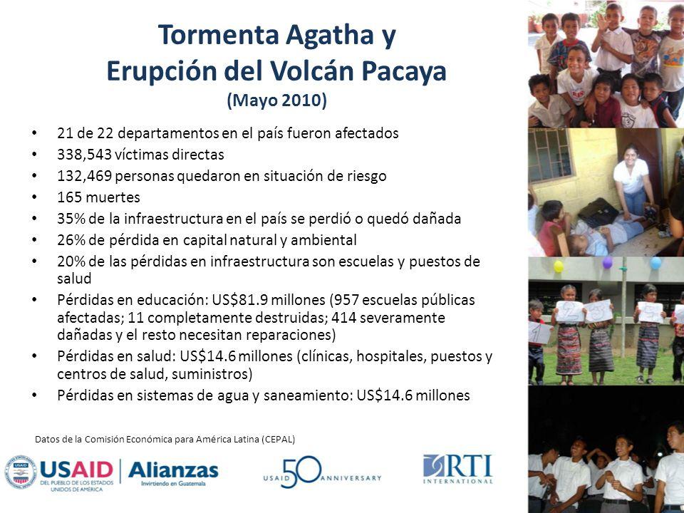 Tormenta Agatha y Erupción del Volcán Pacaya (Mayo 2010) 21 de 22 departamentos en el país fueron afectados 338,543 víctimas directas 132,469 personas