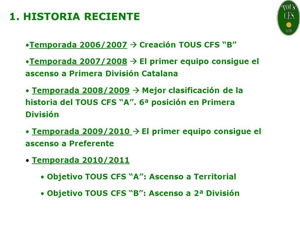 1. HISTORIA RECIENTE Temporada 2006/2007 Creación TOUS CFS B Temporada 2007/2008 El primer equipo consigue el ascenso a Primera División Catalana Temp