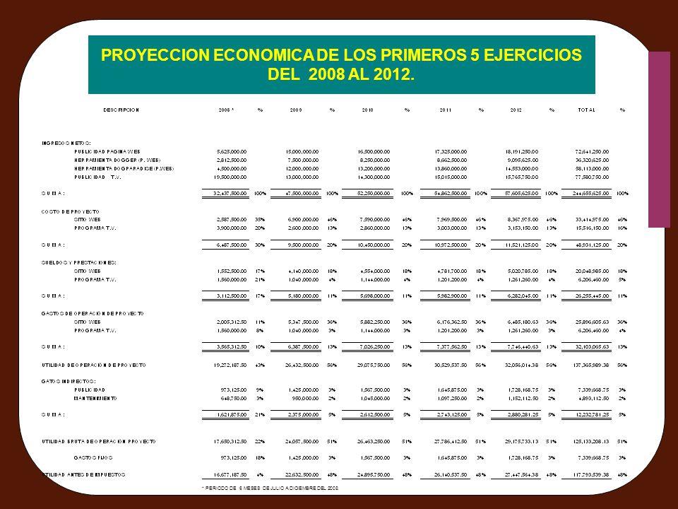 PROYECCION ECONOMICA DE LOS PRIMEROS 5 EJERCICIOS DEL 2008 AL 2012. * PERIODO DE 6 MESES DE JULIO A DICIEMBRE DEL 2008.