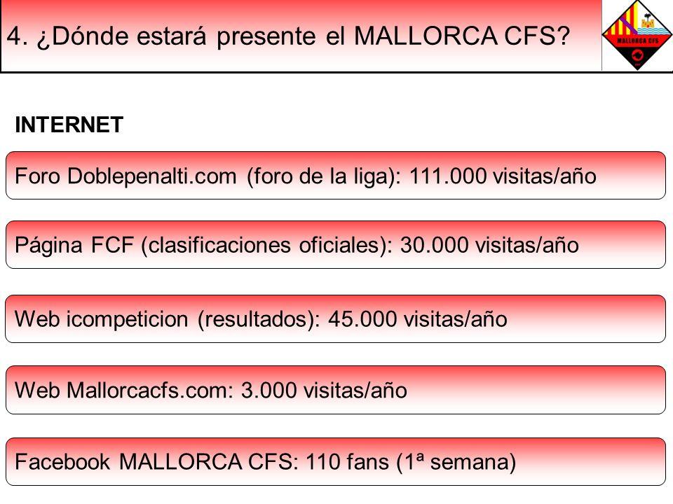 4. ¿Dónde estará presente el MALLORCA CFS? Foro Doblepenalti.com (foro de la liga): 111.000 visitas/año INTERNET Página FCF (clasificaciones oficiales