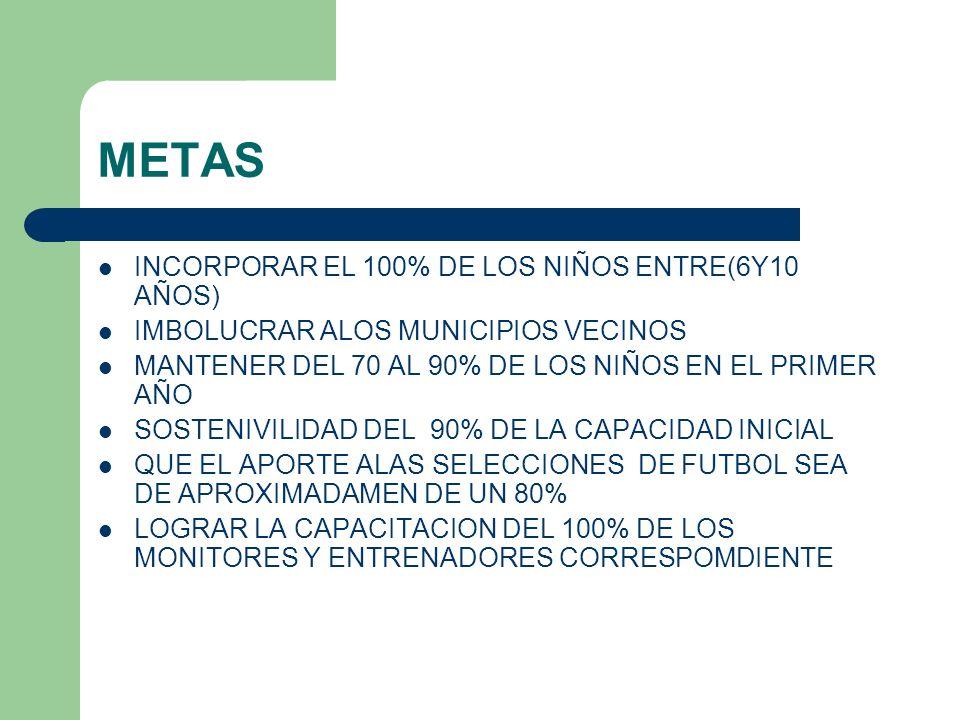 METAS INCORPORAR EL 100% DE LOS NIÑOS ENTRE(6Y10 AÑOS) IMBOLUCRAR ALOS MUNICIPIOS VECINOS MANTENER DEL 70 AL 90% DE LOS NIÑOS EN EL PRIMER AÑO SOSTENI