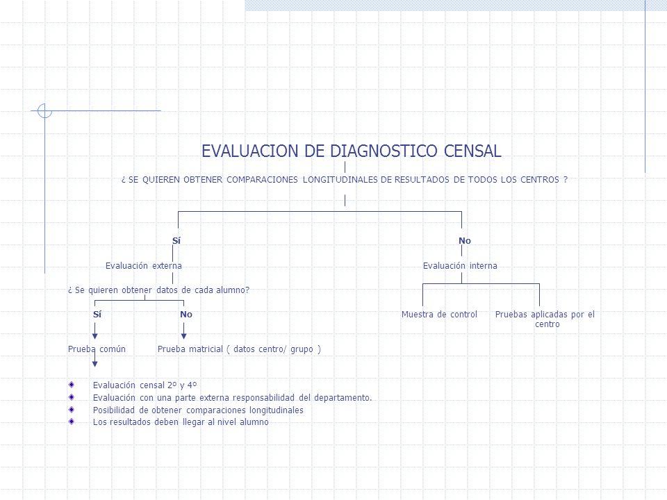 EVALUACION DE DIAGNOSTICO CENSAL ¿ SE QUIEREN OBTENER COMPARACIONES LONGITUDINALES DE RESULTADOS DE TODOS LOS CENTROS ? Sí No Evaluación externa Evalu