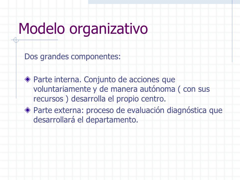 Modelo organizativo Dos grandes componentes: Parte interna. Conjunto de acciones que voluntariamente y de manera autónoma ( con sus recursos ) desarro