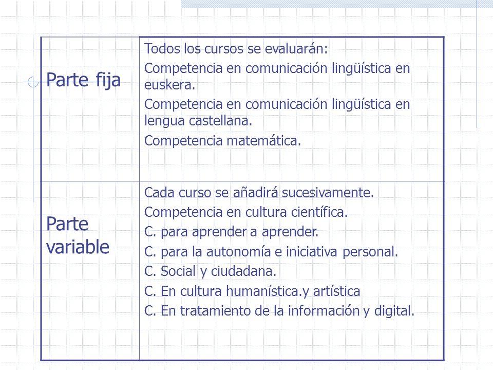 Parte fija Todos los cursos se evaluarán: Competencia en comunicación lingüística en euskera. Competencia en comunicación lingüística en lengua castel