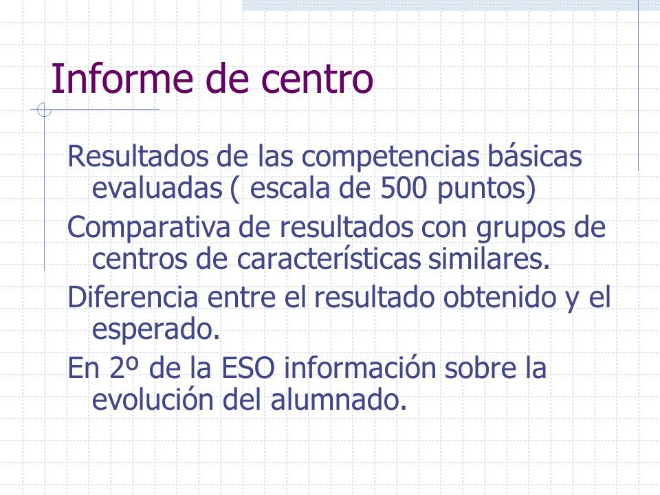 Informe de centro Resultados de las competencias básicas evaluadas ( escala de 500 puntos) Comparativa de resultados con grupos de centros de caracter