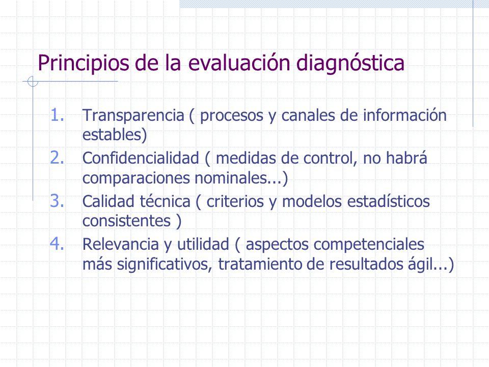 Principios de la evaluación diagnóstica 1. Transparencia ( procesos y canales de información estables) 2. Confidencialidad ( medidas de control, no ha