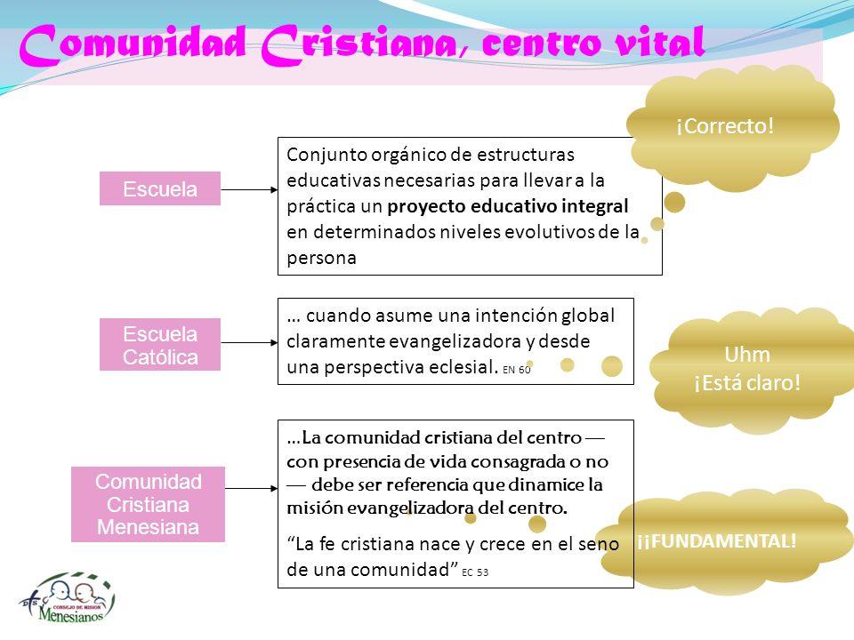 ¡¡FUNDAMENTAL! Comunidad Cristiana, centro vital Escuela Conjunto orgánico de estructuras educativas necesarias para llevar a la práctica un proyecto