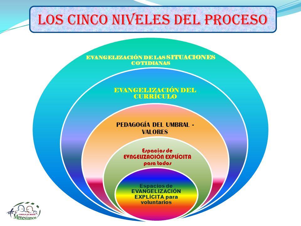 LOS CINCO NIVELES DEL PROCESO EVANGELIZACIÓN DE LAS SITUACIONES COTIDIANAS EVANGELIZACIÓN DEL CURRÍCULO PEDAGOGÍA DEL UMBRAL - VALORES Espacios de EVN