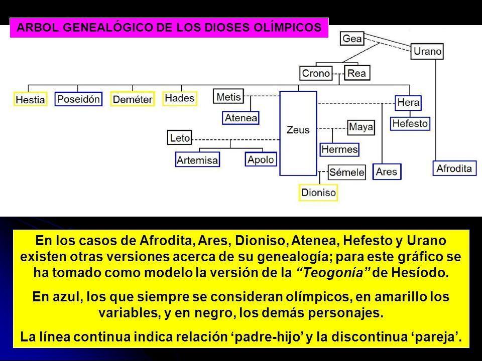 En los casos de Afrodita, Ares, Dioniso, Atenea, Hefesto y Urano existen otras versiones acerca de su genealogía; para este gráfico se ha tomado como