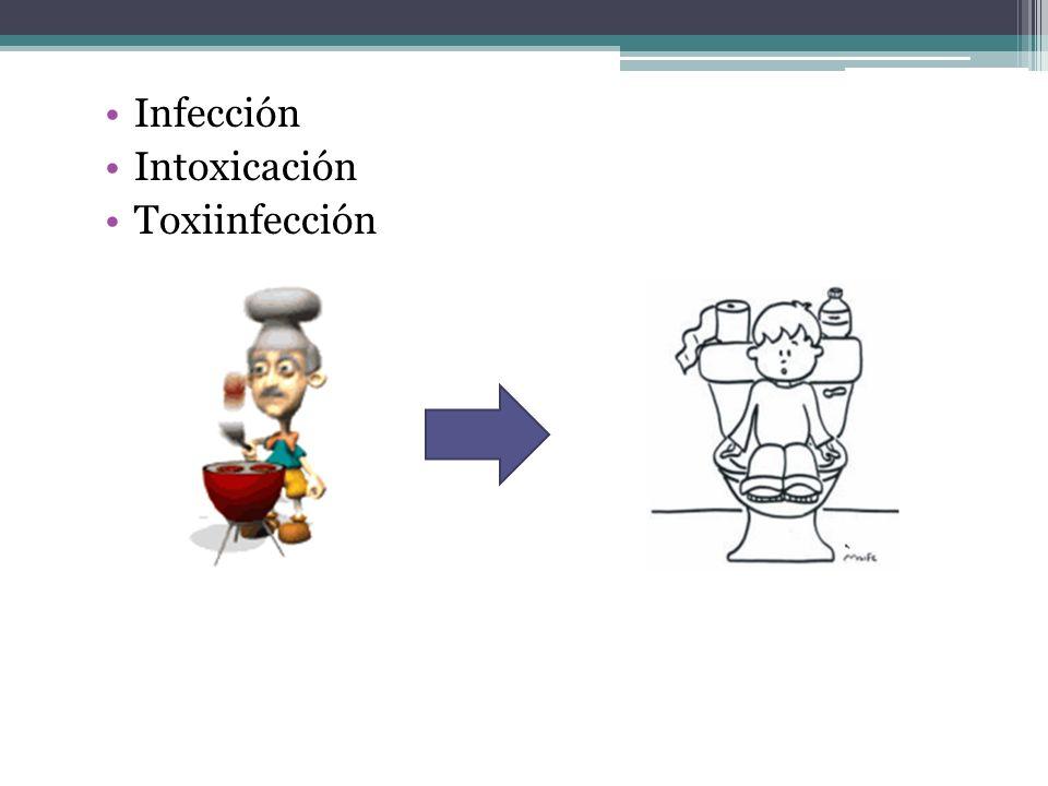 Infección Intoxicación Toxiinfección