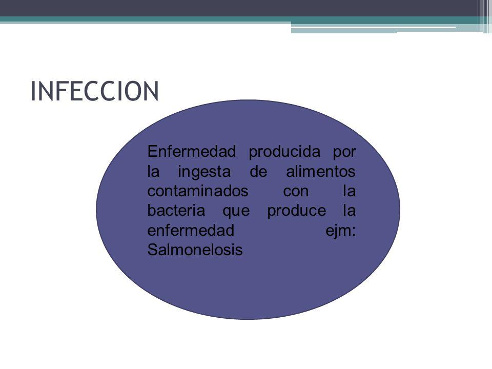 INFECCION Enfermedad producida por la ingesta de alimentos contaminados con la bacteria que produce la enfermedad ejm: Salmonelosis
