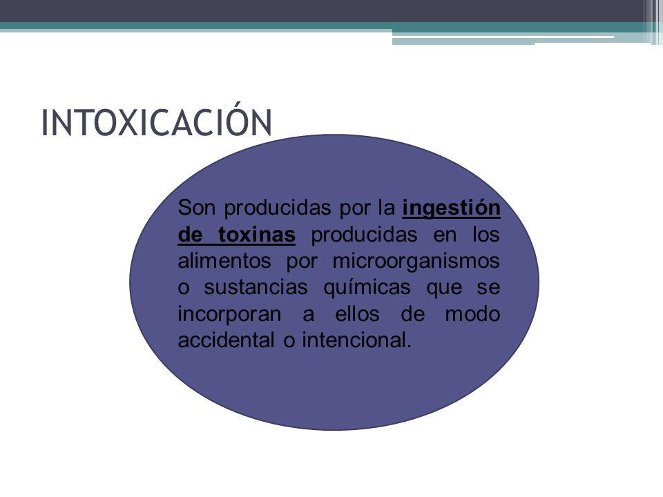 INTOXICACIÓN Son producidas por la ingestión de toxinas producidas en los alimentos por microorganismos o sustancias químicas que se incorporan a ello