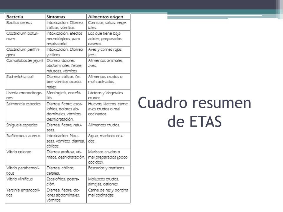 Cuadro resumen de ETAS