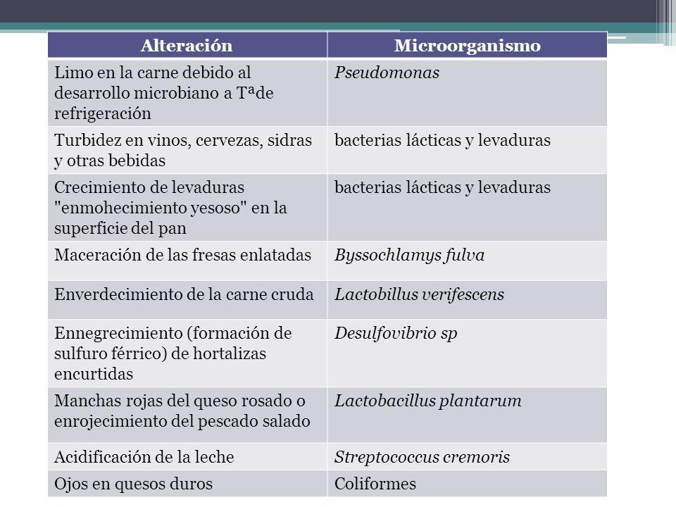 AlteraciónMicroorganismo Limo en la carne debido al desarrollo microbiano a Tªde refrigeración Pseudomonas Turbidez en vinos, cervezas, sidras y otras