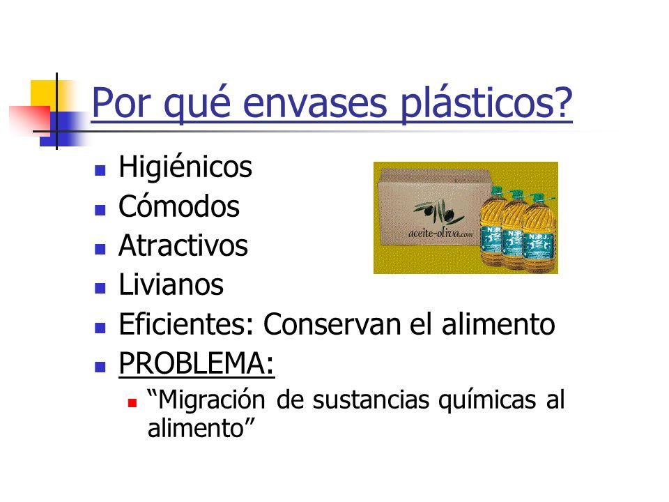 Por qué envases plásticos? Higiénicos Cómodos Atractivos Livianos Eficientes: Conservan el alimento PROBLEMA: Migración de sustancias químicas al alim