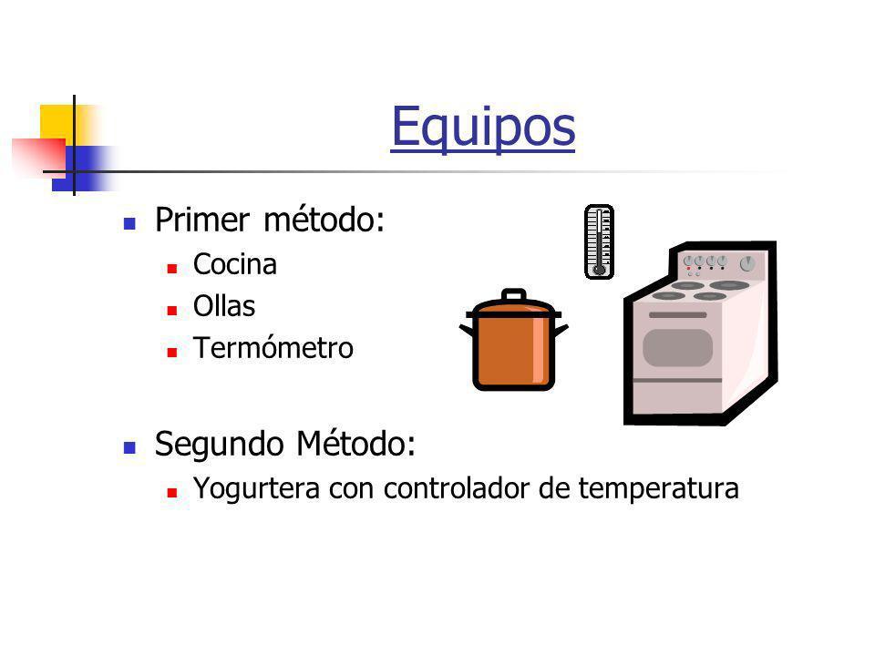 Equipos Primer método: Cocina Ollas Termómetro Segundo Método: Yogurtera con controlador de temperatura