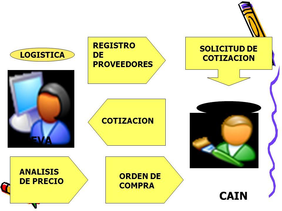 LOGISTICA EVA REGISTRO DE PROVEEDORES SOLICITUD DE COTIZACION PROVEEDOR CAIN COTIZACION ORDEN DE COMPRA ANALISIS DE PRECIO