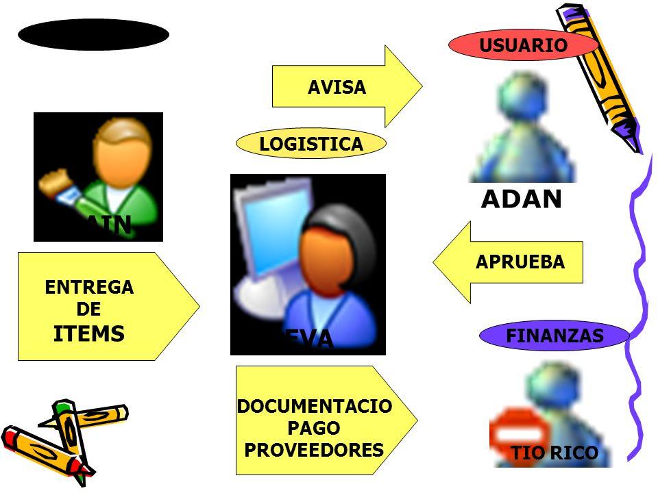 CAIN PROVEEDOR ENTREGA DE ITEMS LOGISTICA EVA USUARIO ADAN AVISA APRUEBA FINANZAS TIO RICO DOCUMENTACIO PAGO PROVEEDORES