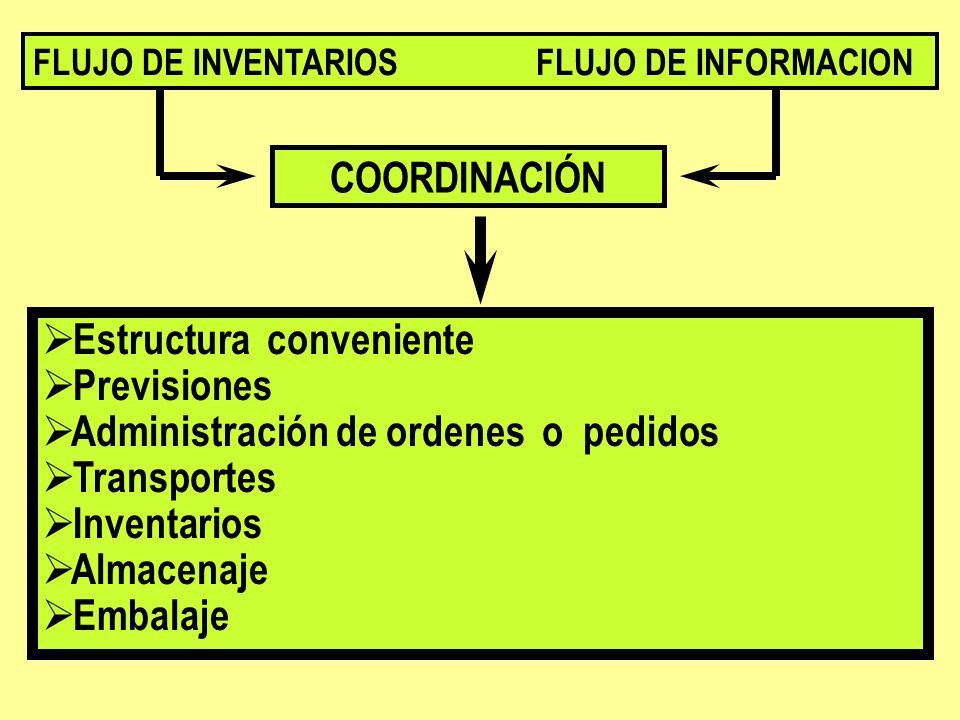 COORDINACIÓN FLUJO DE INVENTARIOS FLUJO DE INFORMACION Estructura conveniente Previsiones Administración de ordenes o pedidos Transportes Inventarios