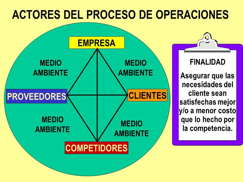 RESPONSABILIDADES DE OPERACIONES significa Desarrollar métodos, sistemas y planes más económicos para producir bienes y/o servicios.