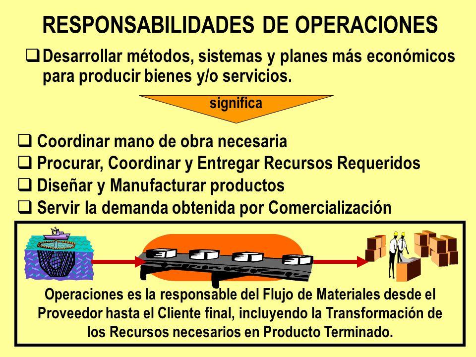 RESPONSABILIDADES DE OPERACIONES significa Desarrollar métodos, sistemas y planes más económicos para producir bienes y/o servicios. Coordinar mano de