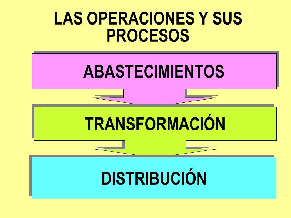 LAS OPERACIONES Y SUS PROCESOS ABASTECIMIENTOS TRANSFORMACIÓN DISTRIBUCIÓN