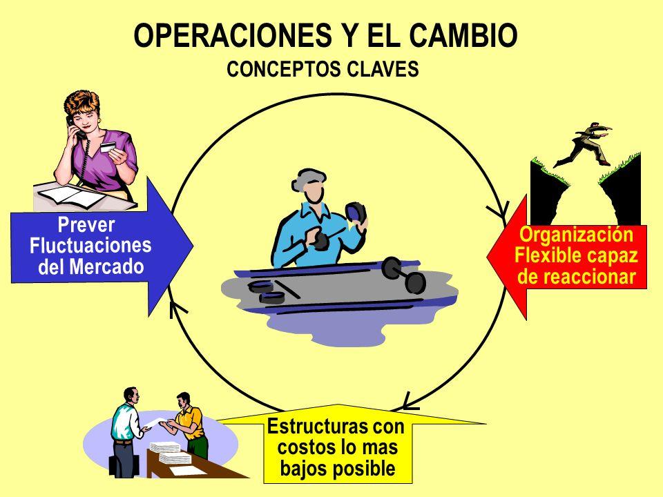 Prever Fluctuaciones del Mercado OPERACIONES Y EL CAMBIO CONCEPTOS CLAVES Organización Flexible capaz de reaccionar Estructuras con costos lo mas bajo